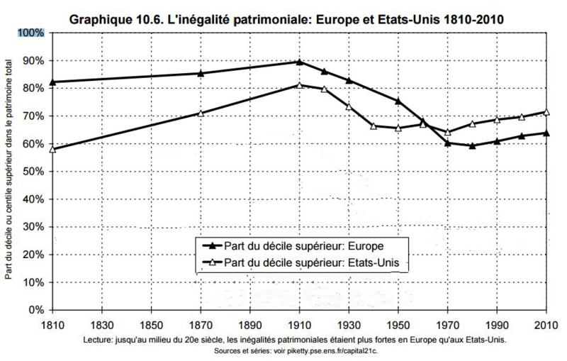 Graphique 10-6 inégalités patrimoniales hors centiles