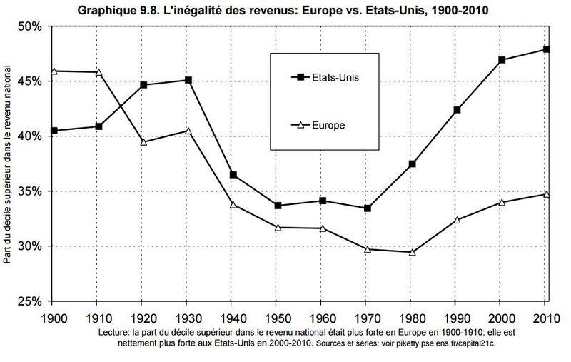 Graphique 9-8 inégalités revenus