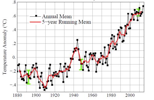 Evolution anomalies de température