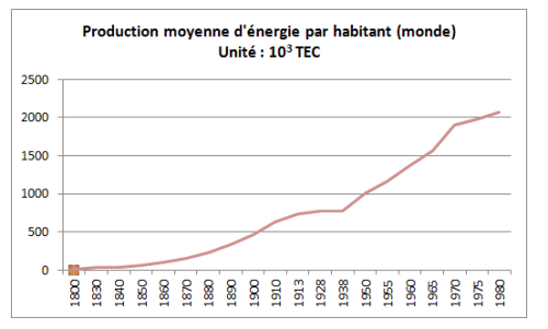 Evolution production énergie par habitant
