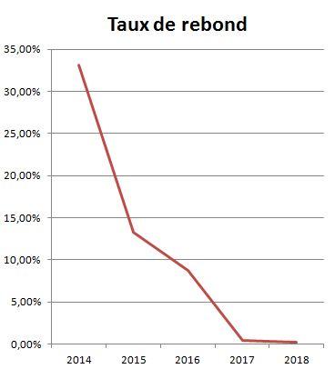Taux de rebond 2014-2018