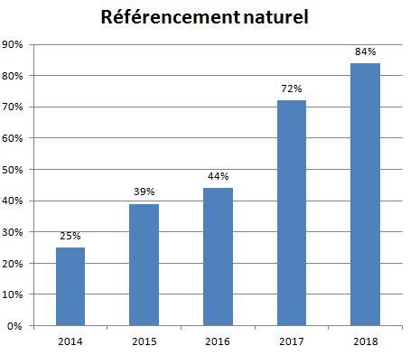 Référencement naturel 2014-2018