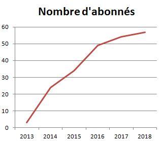 Nb d'abonnés 2013-2018